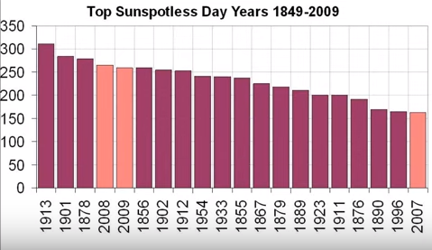 "Top ""sunspotless"" days since 1849; the last solar minimum phase produced 3 of these years"